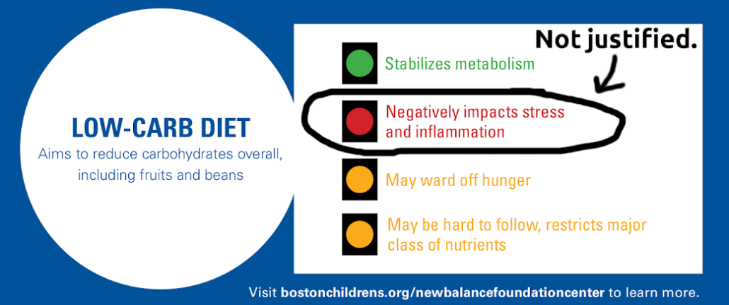 Boston Children's Hospital graphic (with our markup in black).