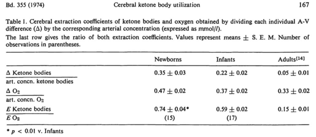 http://www.mostly-fat.com/wp-content/uploads/2016/09/cerebral-ketone-av-1030x448.png