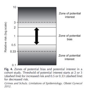 relative-risk-zones-of-interest-279x300.png